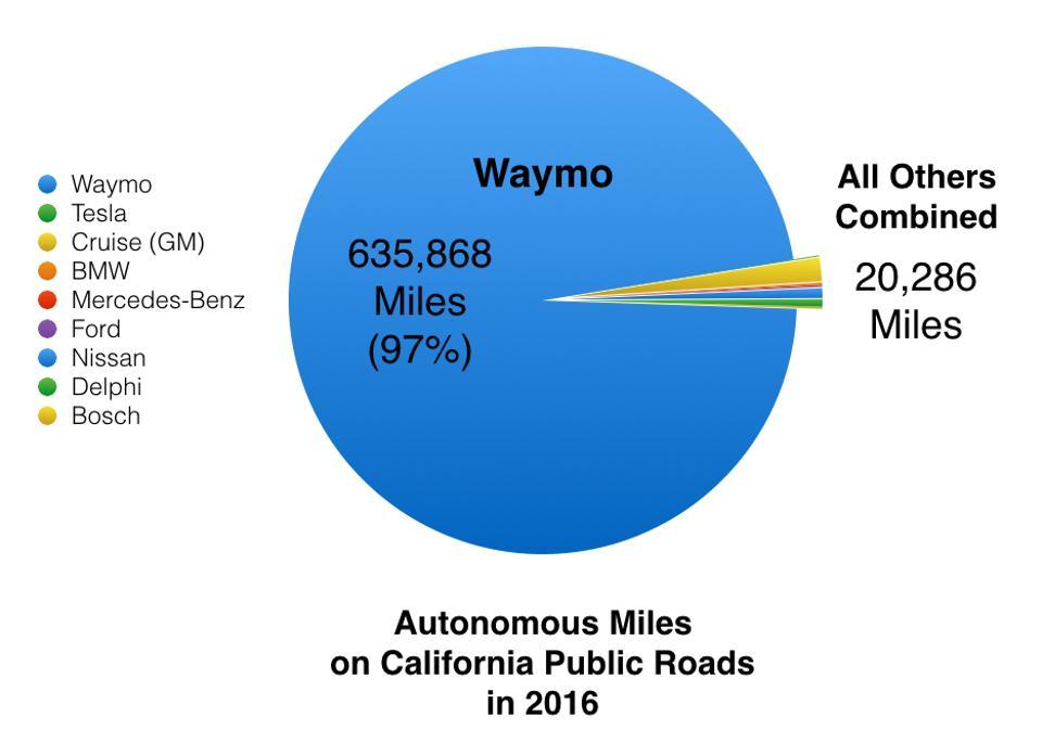 CA-testing-miles-2016