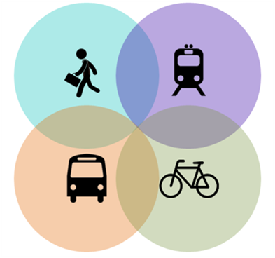 multimodal-ùobility-diagram