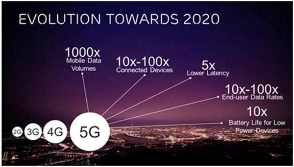La llegada del 5G supondrá el pistoletazo de salida para los coches autónomos
