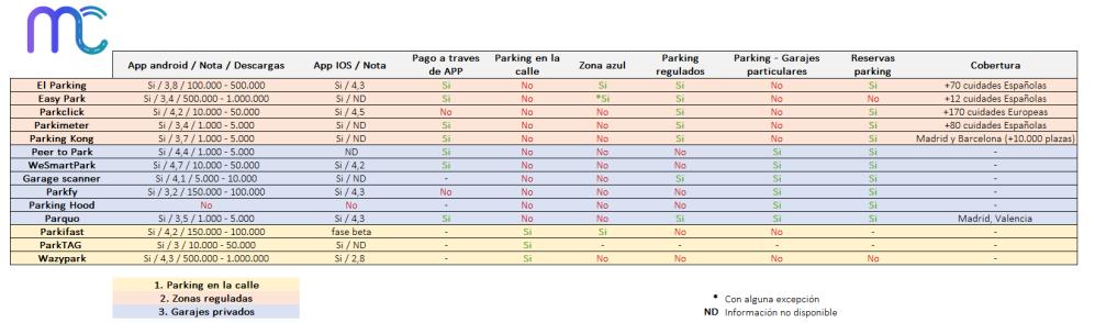 Así son los tres modelos principales de servicios de parking.
