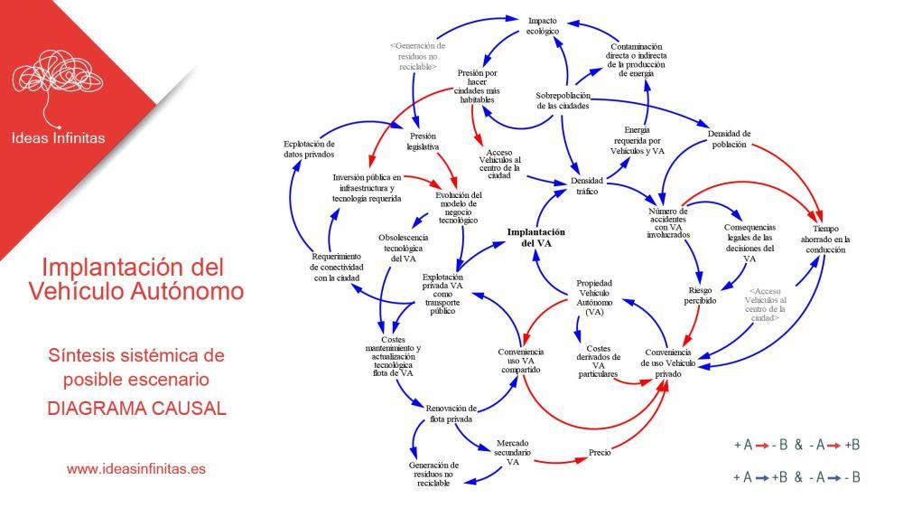 Miguel Pantaleon implantacion VA 2