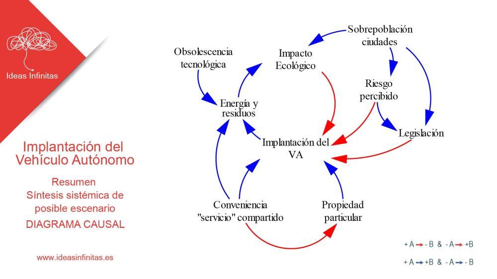 Miguel Pantaleon Implantacion Vehiculo autonomo
