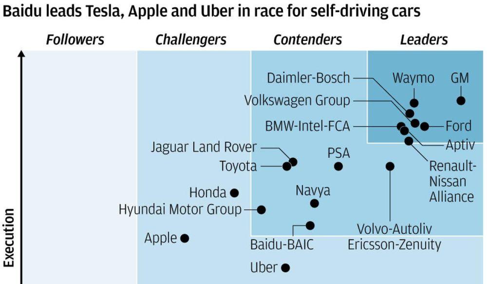 Baidu adelanta por la derecha a Tesla, Uber y Apple en la carrera por la conducción autónoma