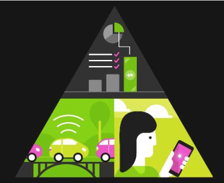 Comprendiendo el modelo de negocio detrás del carsharing y como construirse uno