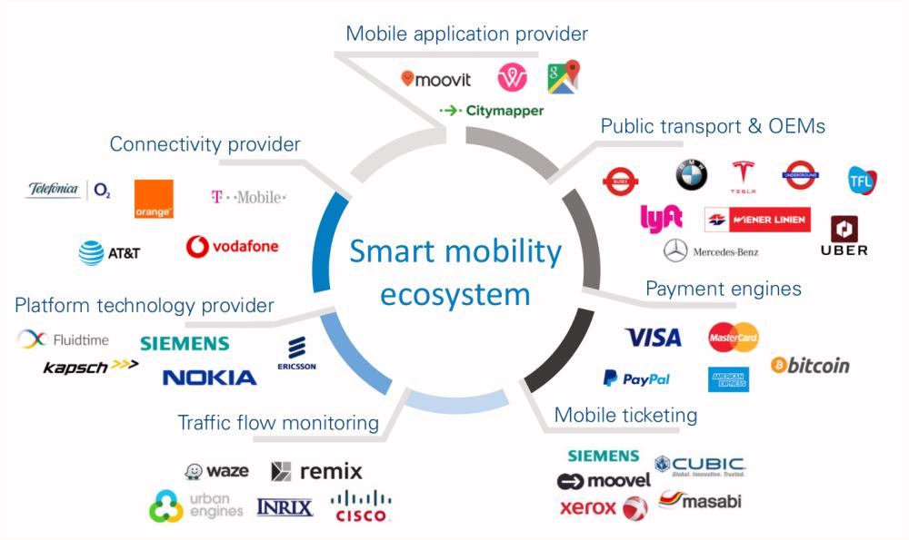 La importancia de las Plataformas Integradas de Movilidad (IMP) para las ciudades del futuro