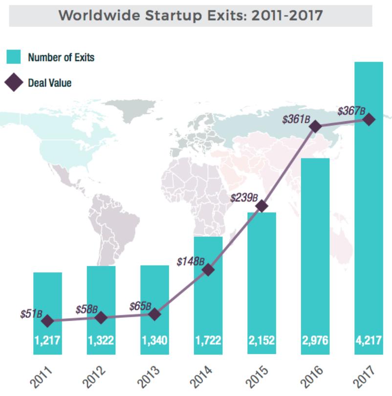 El paso firme de las startups,: fuente de innovación, inversión y empleo