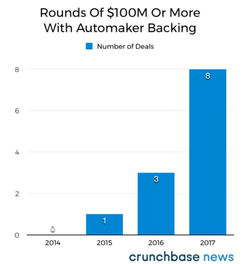 Los fabricantes de automóviles y su fuerte interés en las startups
