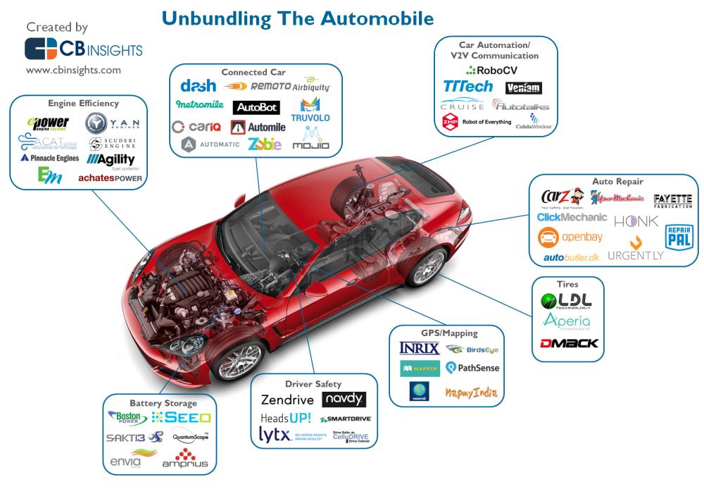 5 formas de aplicar el análisis predictivo a los automóviles conectado