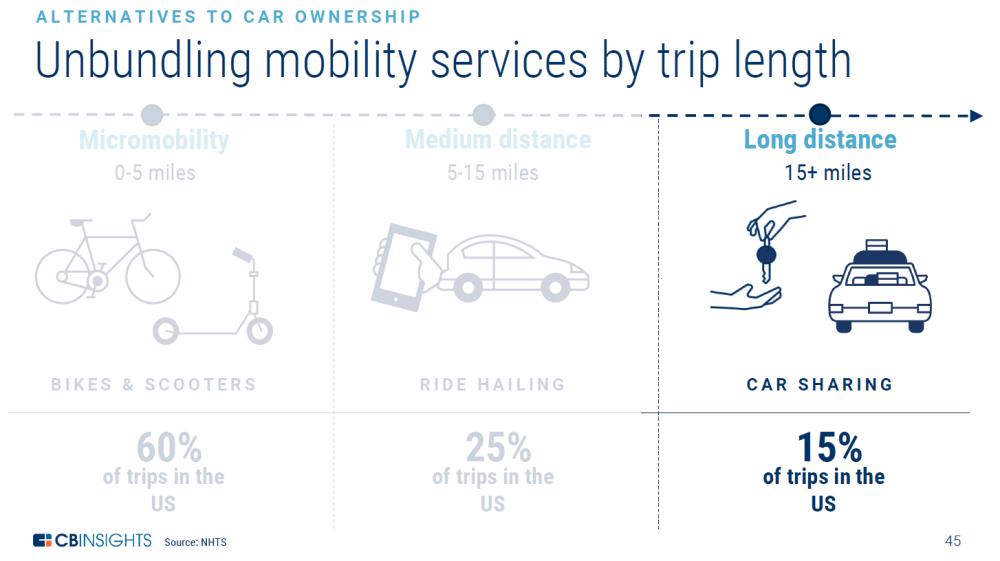 Aparcando el automóvil (III): Alternativas para movilidad a larga distancia