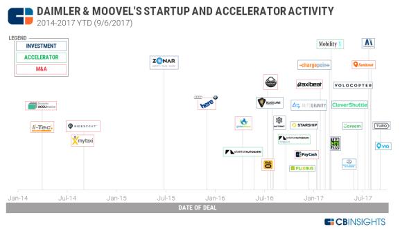 1-daimler-startup-activity-timeline-sep-2017