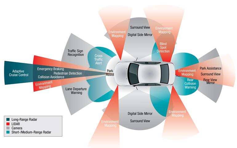How to make a vehicle autonomous. Key aspects of autonomous ...